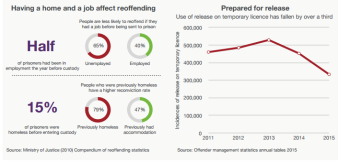 Statistics and graphs from the UK on unemployment among prisoners and how it directly affected their likelihood of re-offending. Test reads: Half of prisoners had been in employment the year before custody. People are less likely to reoffend if they had a job before being sent to prison, 65% unemployed and 40% employed. 15% of prisoners were homeless before entering custody. People who were previously homeless have a higher reconviction rate. 79% previously homeless, 47% previously had accomodation. Source Minitry of Justic 2010 Compendium of reoffending statistics. From Prison Reform Trust UK, Summer, 2016: www.prisonreformtrust.org.uk