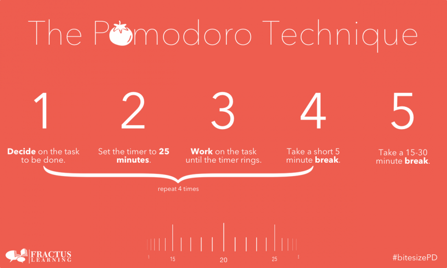 Image of white text on red background explaining the pomodoro technique. 1 Decide on the task to be done. 2. set the timer to 25 minutes. 3. work on the task until the timer rings. 4 take a short 5 minute break. repeat 4 times. 5. take a 10 - 30 minute break.